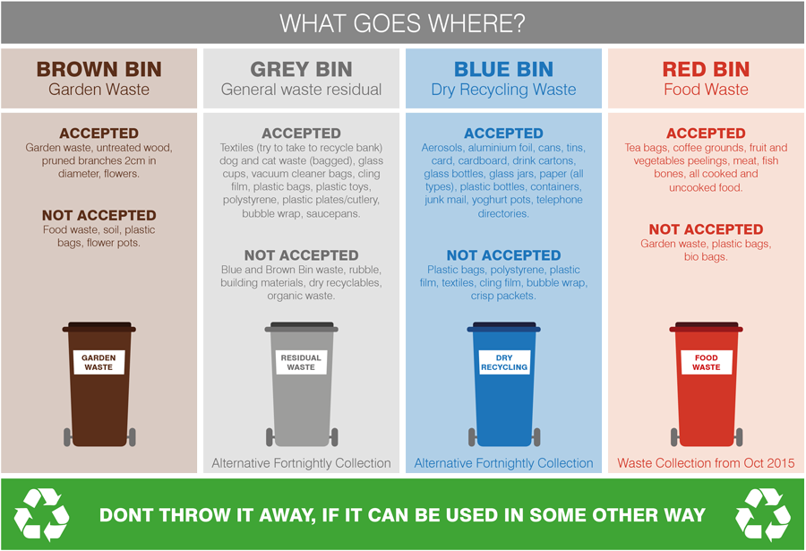 What waste goes in which bin diagram